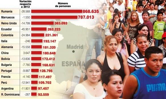 INMIGRANTES EN ESPAÑA. DE LA ACOGIDA A LA COMUNIÓN | Migraciones ...